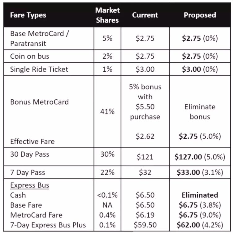 mta announces fare and toll hikes for spring 2019